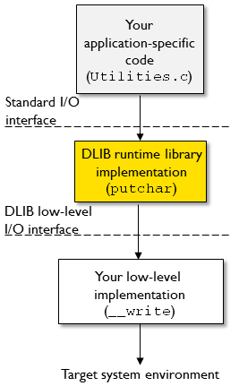 Creating and using libraries