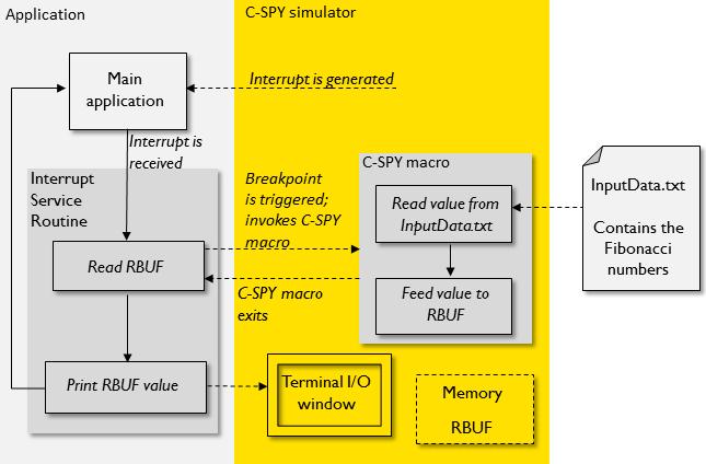 Simulating serial port input